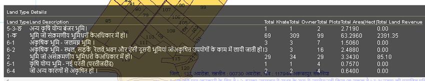 upbhunasha -land types details