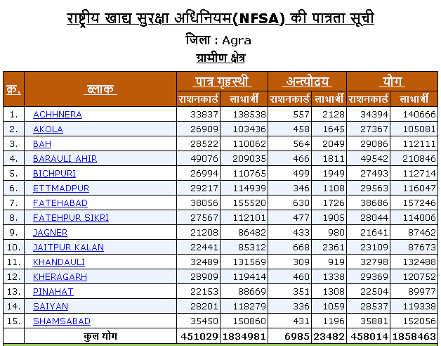 Agra district rural area ration card list