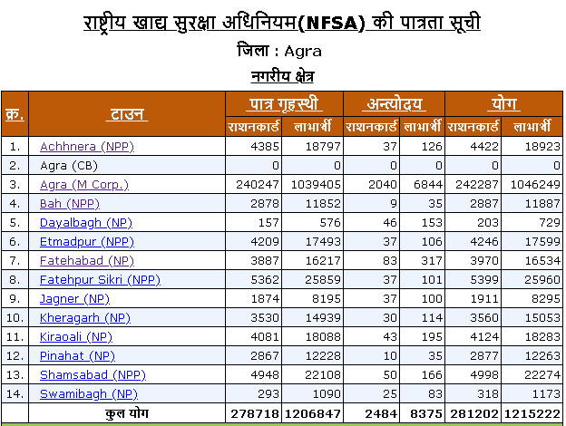 Agra district urban area ration card list