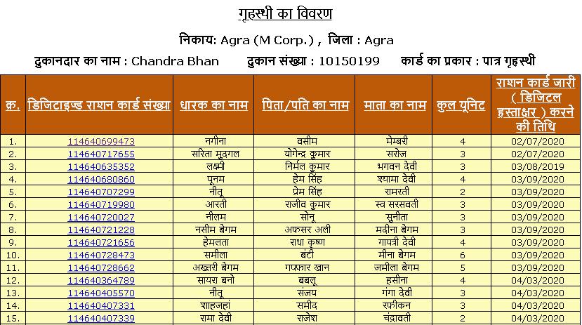 Final Ration card list of a shopkeeper