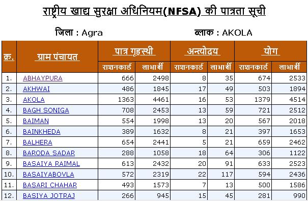 Gram Panchayat list of Akola block in Agra district