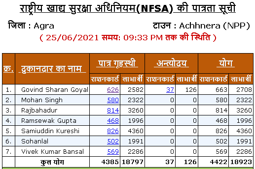 List of Ration Card shopkeepers in Achhnera town of agra district