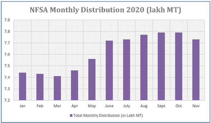 NFSA monthly distribution in Uttar Pradesh 2020