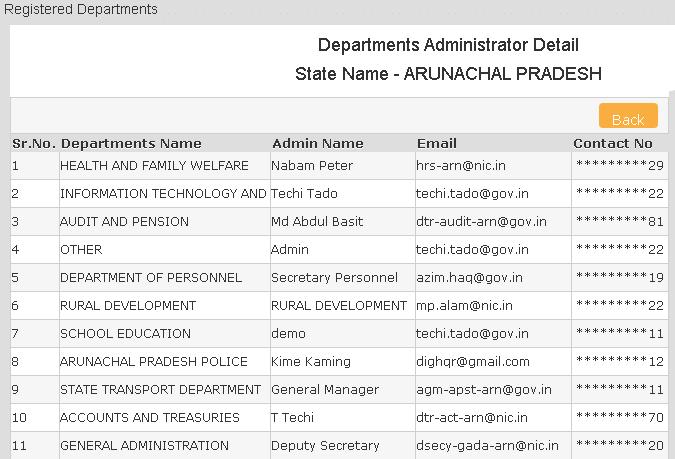 registered departments administrators report of Arunachal Pradesh