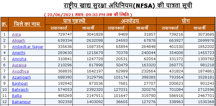 fcs list of districts page
