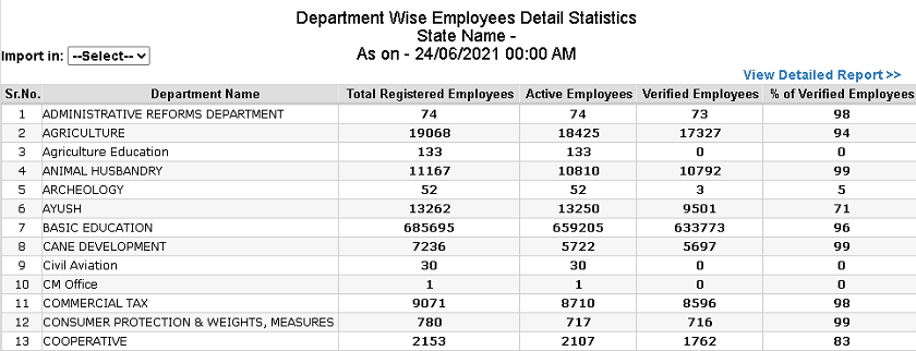 up ehrms registered employees details