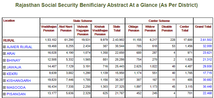 town tehsil wise beneficiary report